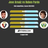 Jose Arnaiz vs Ruben Pardo h2h player stats