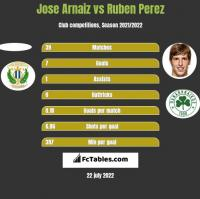 Jose Arnaiz vs Ruben Perez h2h player stats