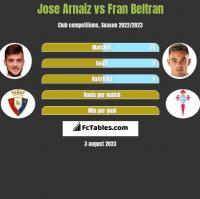 Jose Arnaiz vs Fran Beltran h2h player stats