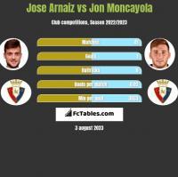 Jose Arnaiz vs Jon Moncayola h2h player stats