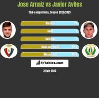 Jose Arnaiz vs Javier Aviles h2h player stats