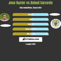 Jose Baxter vs Antoni Sarcevic h2h player stats