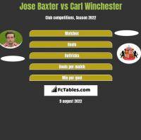 Jose Baxter vs Carl Winchester h2h player stats