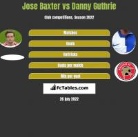Jose Baxter vs Danny Guthrie h2h player stats