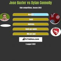 Jose Baxter vs Dylan Connolly h2h player stats