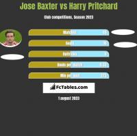Jose Baxter vs Harry Pritchard h2h player stats