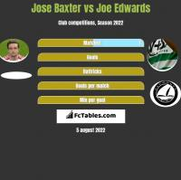 Jose Baxter vs Joe Edwards h2h player stats