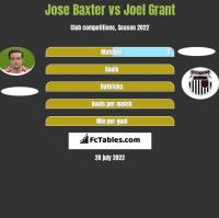 Jose Baxter vs Joel Grant h2h player stats