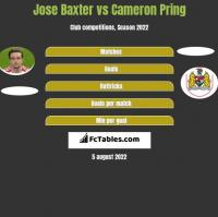 Jose Baxter vs Cameron Pring h2h player stats
