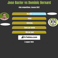 Jose Baxter vs Dominic Bernard h2h player stats
