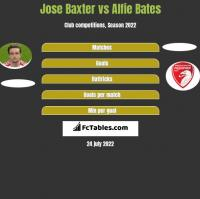 Jose Baxter vs Alfie Bates h2h player stats