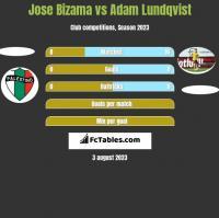 Jose Bizama vs Adam Lundqvist h2h player stats