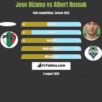 Jose Bizama vs Albert Rusnak h2h player stats