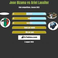 Jose Bizama vs Ariel Lassiter h2h player stats