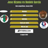 Jose Bizama vs Boniek Garcia h2h player stats