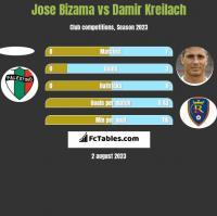 Jose Bizama vs Damir Kreilach h2h player stats