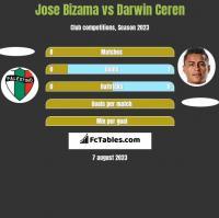 Jose Bizama vs Darwin Ceren h2h player stats