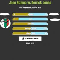 Jose Bizama vs Derrick Jones h2h player stats