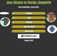 Jose Bizama vs Florian Jungwirth h2h player stats