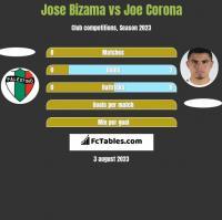 Jose Bizama vs Joe Corona h2h player stats