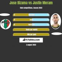 Jose Bizama vs Justin Meram h2h player stats
