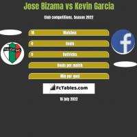 Jose Bizama vs Kevin Garcia h2h player stats