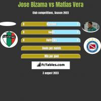 Jose Bizama vs Matias Vera h2h player stats