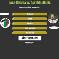 Jose Bizama vs Osvaldo Alanis h2h player stats