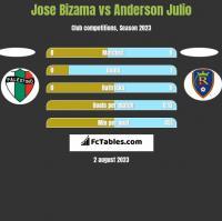 Jose Bizama vs Anderson Julio h2h player stats