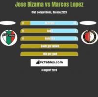 Jose Bizama vs Marcos Lopez h2h player stats