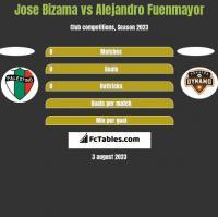 Jose Bizama vs Alejandro Fuenmayor h2h player stats