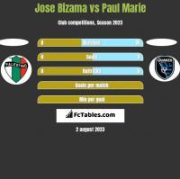 Jose Bizama vs Paul Marie h2h player stats