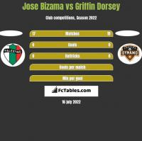 Jose Bizama vs Griffin Dorsey h2h player stats