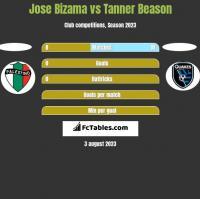 Jose Bizama vs Tanner Beason h2h player stats