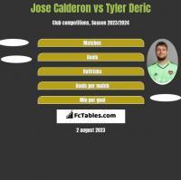 Jose Calderon vs Tyler Deric h2h player stats