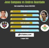 Jose Campana vs Andres Guardado h2h player stats