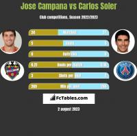 Jose Campana vs Carlos Soler h2h player stats