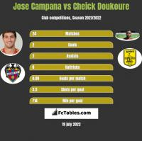 Jose Campana vs Cheick Doukoure h2h player stats