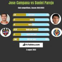 Jose Campana vs Daniel Parejo h2h player stats