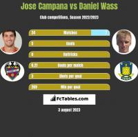 Jose Campana vs Daniel Wass h2h player stats
