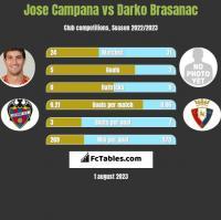Jose Campana vs Darko Brasanac h2h player stats