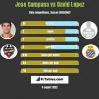 Jose Campana vs David Lopez h2h player stats