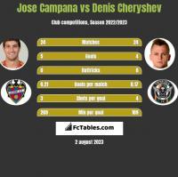 Jose Campana vs Denis Czeryszew h2h player stats