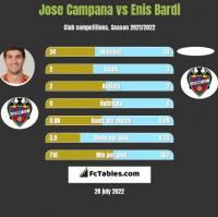 Jose Campana vs Enis Bardi h2h player stats