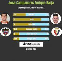 Jose Campana vs Enrique Barja h2h player stats