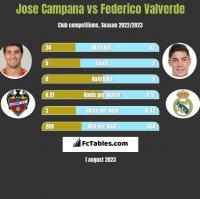 Jose Campana vs Federico Valverde h2h player stats