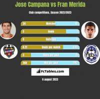 Jose Campana vs Fran Merida h2h player stats