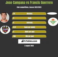 Jose Campana vs Francis Guerrero h2h player stats