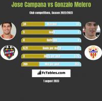 Jose Campana vs Gonzalo Melero h2h player stats