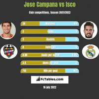 Jose Campana vs Isco h2h player stats